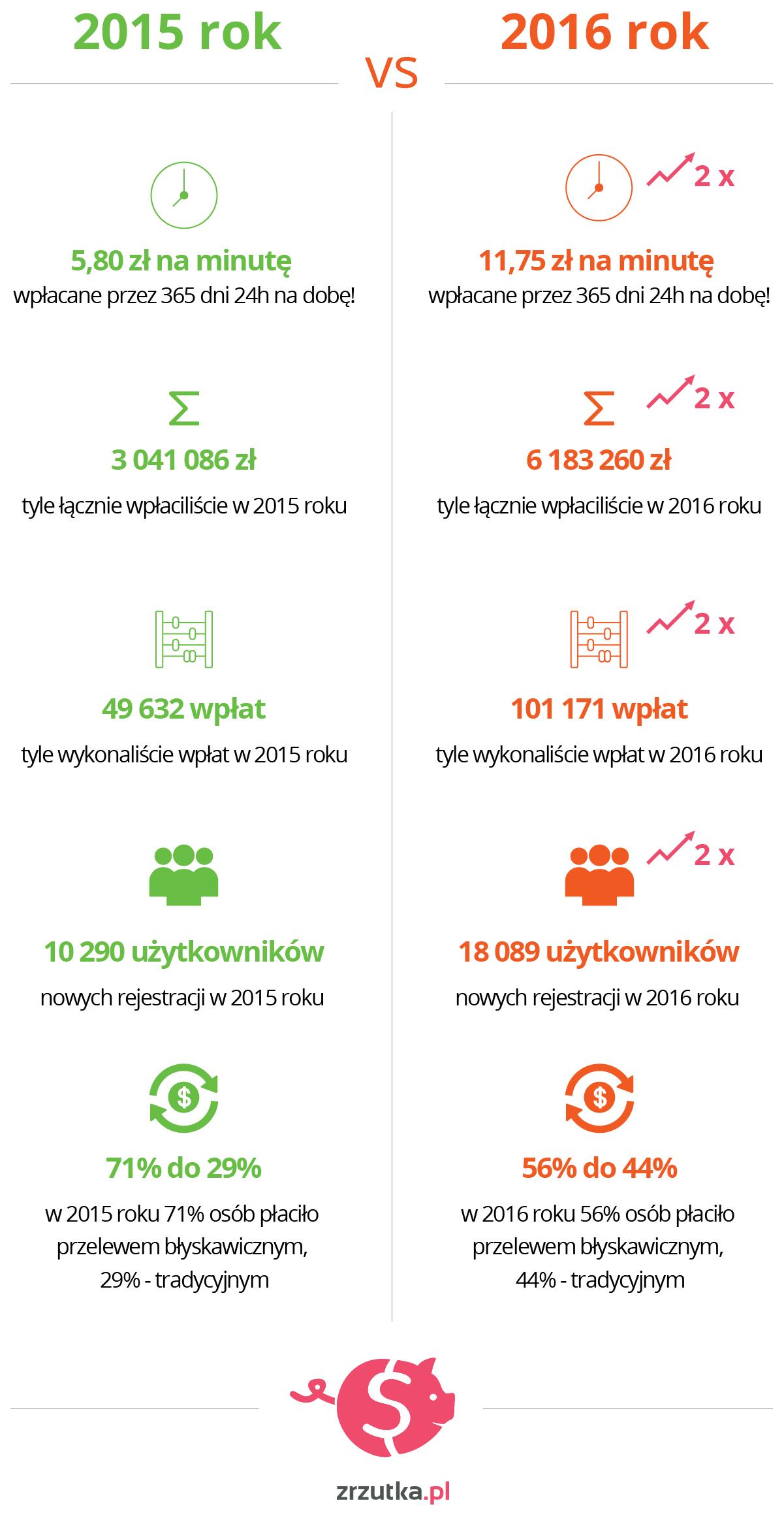 zrzutka_wzrosty_2015_2016