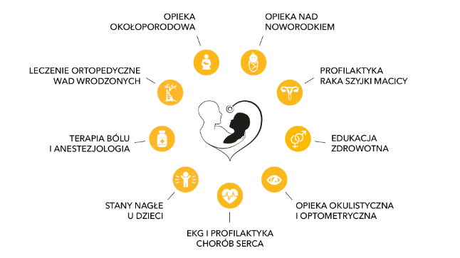 Projekty medyczne
