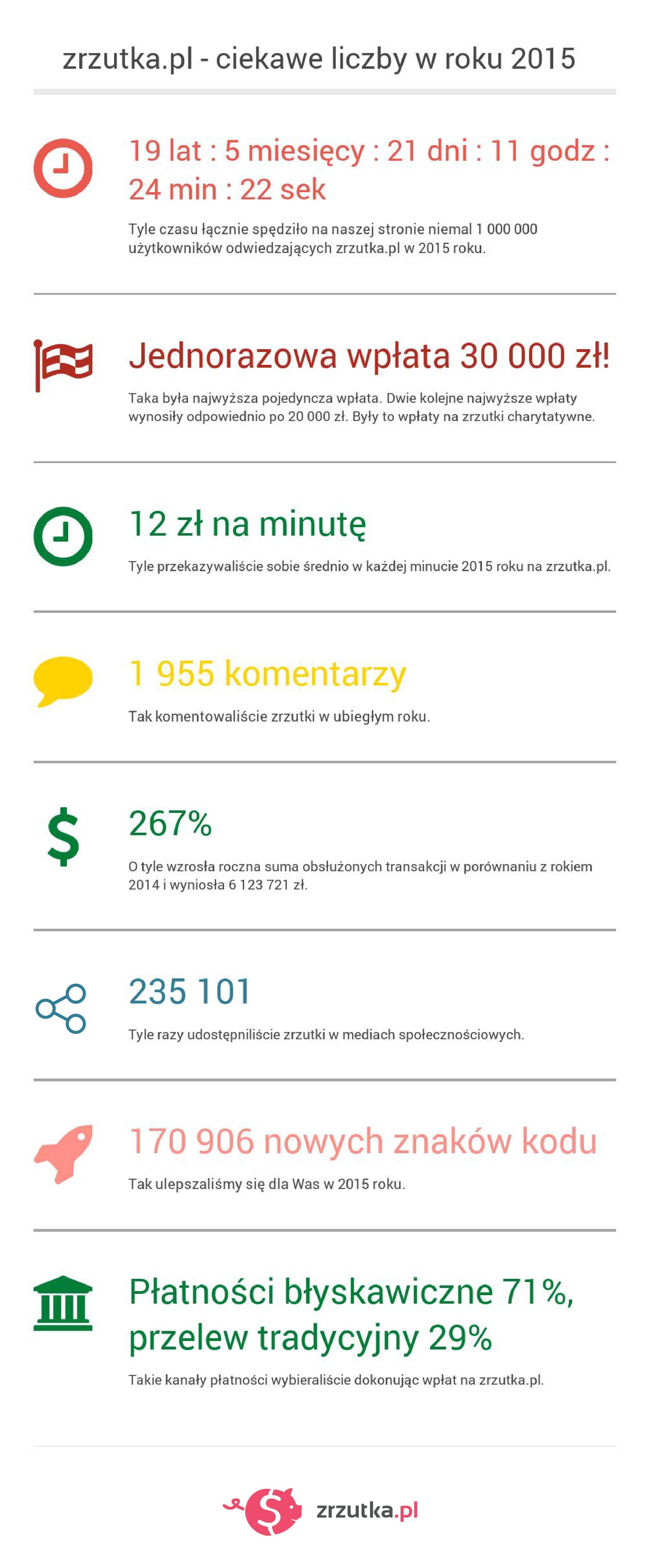 zrzutka_infografika