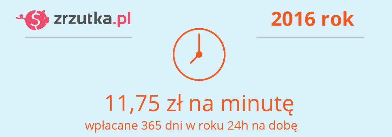 Zrzutka.pl - statystyki z roku 2015 i 2016.